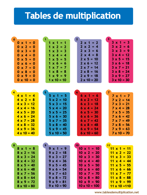 Table de multiplication de 0 a 11 sur - Toute les table de multiplication de 1 a 100 ...