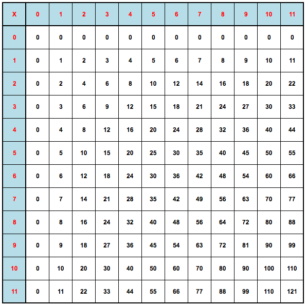La table de pythagore for La table de 6 multiplication
