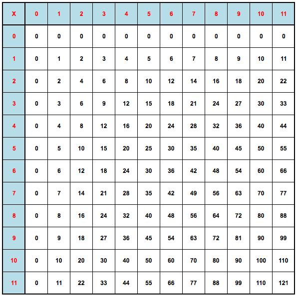 Table De Pythagore Tables De Multiplication